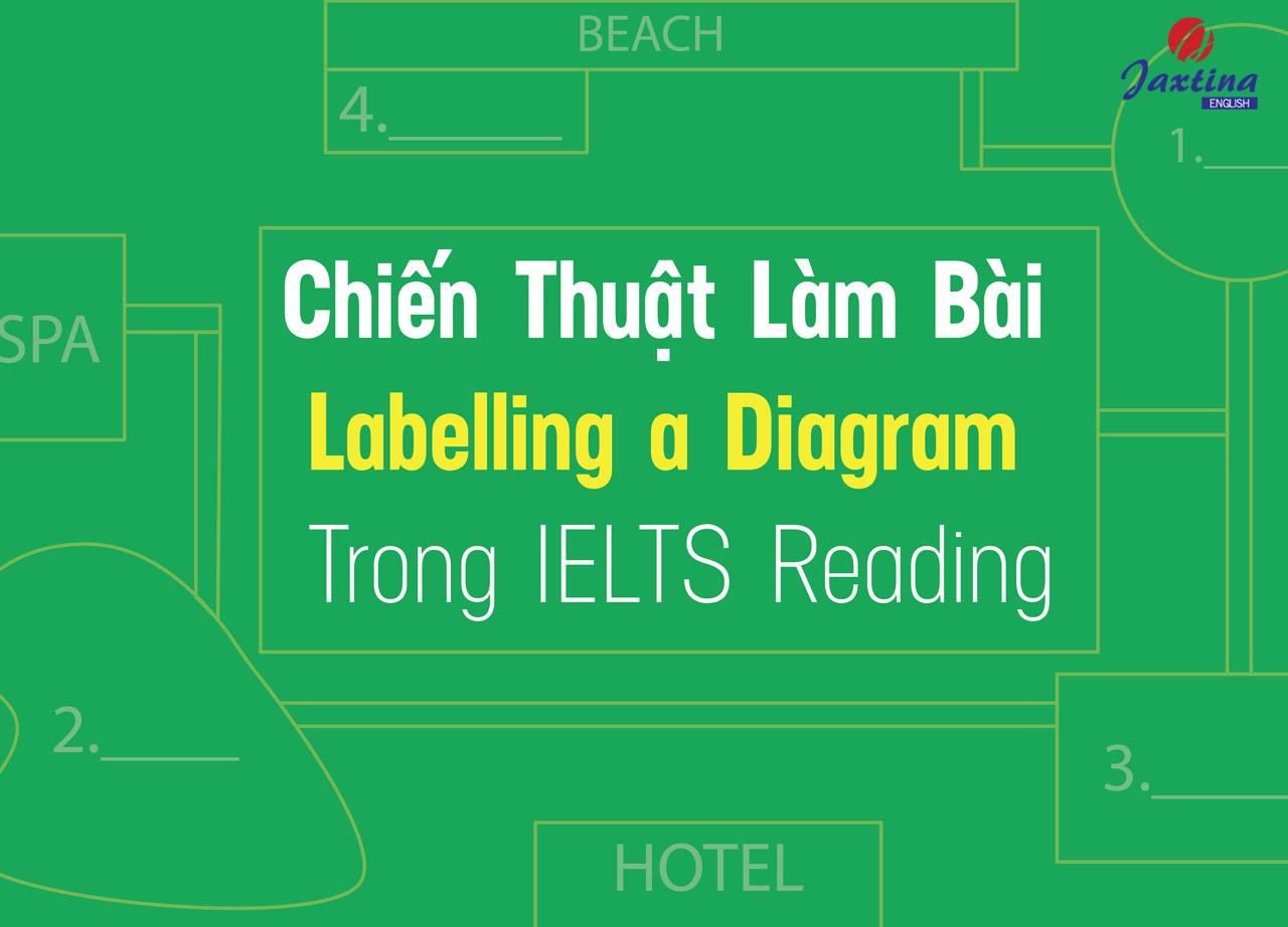 IELTS Reading – Chiến thuật làm dạng bài Diagram Completion