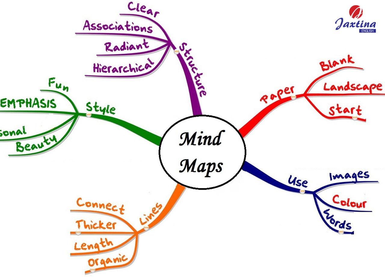 Sử dụng Mindmap hiệu quả trong kỹ năng viết tiếng Anh