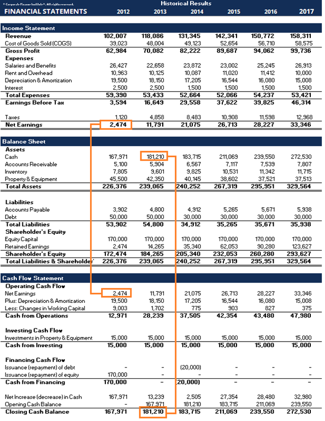 Báo cáo tài chính tiếng Anh